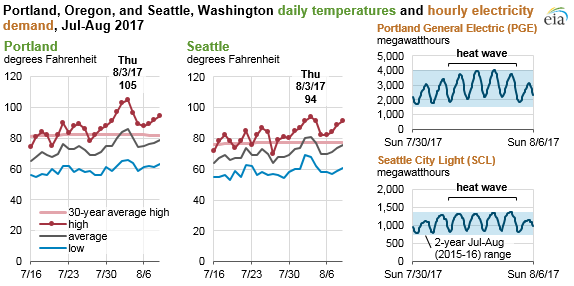 graph of temperatures and electricity demand in Portland and Seattle, as explained in the article text