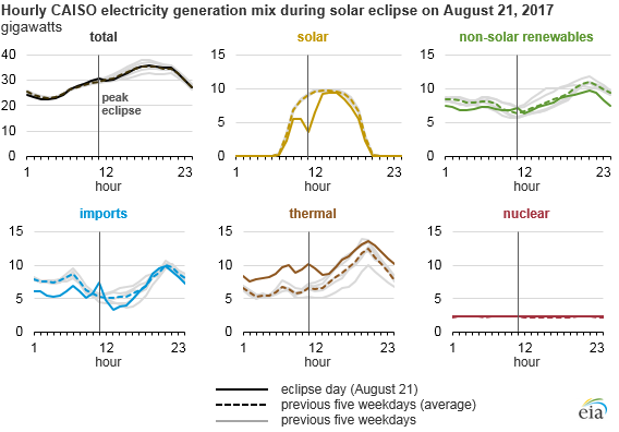 graph of CAISO electricity generation, as explained in the article text
