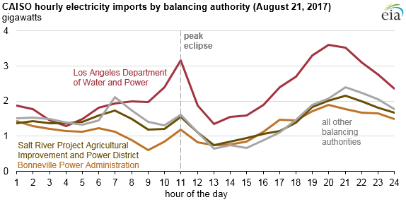 graph of CAISO electricity imports, as explained in the article text