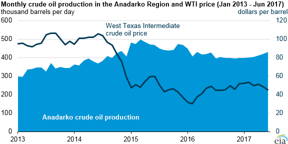 graph of monthly crude oil production in the Anadarko region and WTI price, as explained in the article text