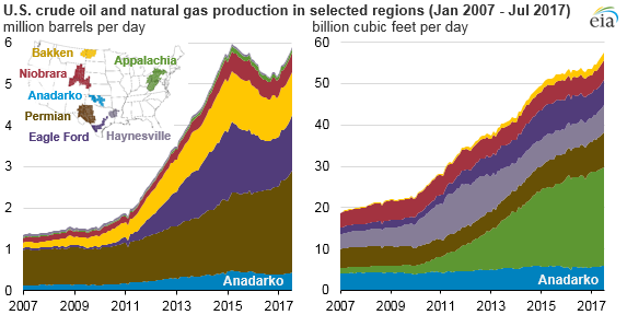 graph of U.S. crude oil and natural gas production, as explained in the article text