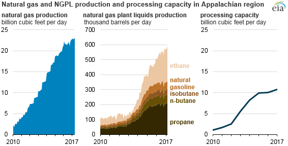 graph of natural gas and NGPL production and processing capacity in Appalachia region, as explained in the article text