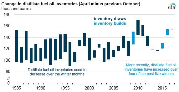 Seasonal Swings in U S  Distillate Inventories Lower as