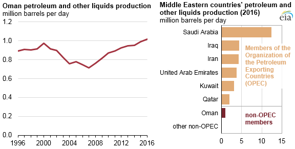 Oman's petroleum and other liquids production reached record