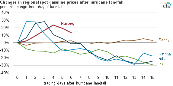 Graph Of Changes In U S Gasoline Prices As Explained The Article Text