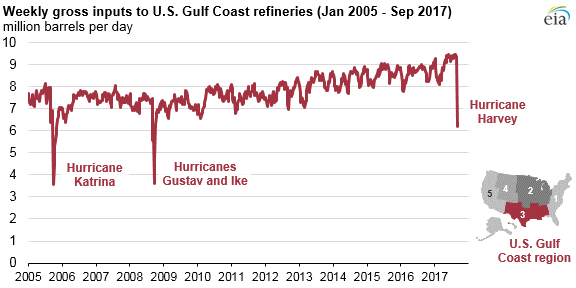 graph of U.S. Gulf Coast refinery runs, as explained in the article text