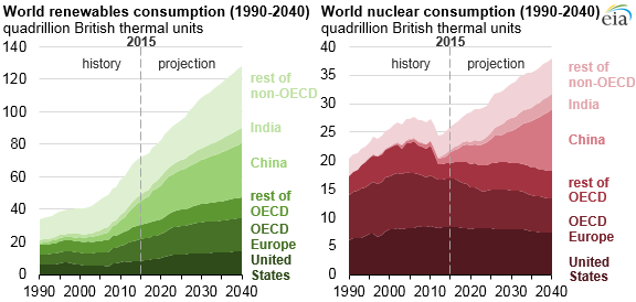 graph of world renewables and nuclear consumption, as explained in the article text
