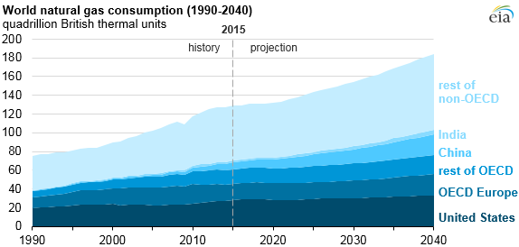 graph of world natural gas consumption, as explained in the article text