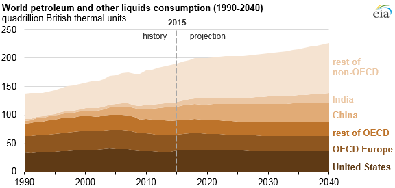 graph of world petroleum and other liquids consumption, as explained in the article text