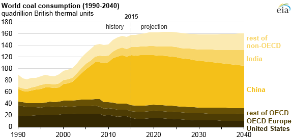graph of world coal consumption, as explained in the article text