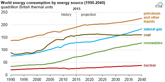 graph of world energy consumption by energy source, as explained in the article text