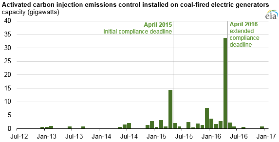 graph of activated carbon injection emissions control installed on coal-fired electric generators, as explained in the article text