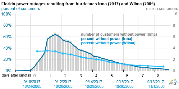 graph of Flordia power outages resulting from hurricanes Irma and Wilma, as explained in the article text