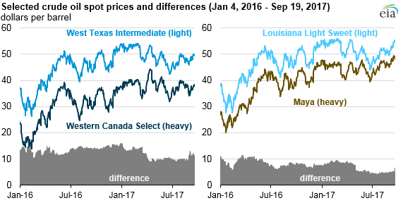 graph of selected crude oil spot prices and differences, as explained in the article text