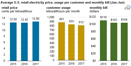 Graph Of Average U S Retail Electricity Price Usage Per Customer And Monthy Bill