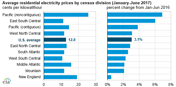 graph of average residential electricity prices, as explained in the article text