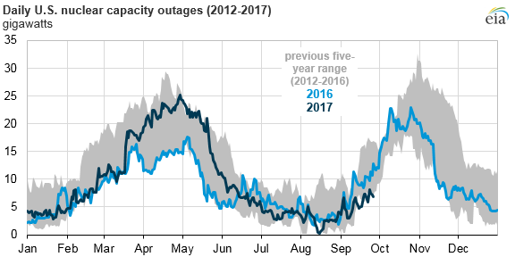 Nuclear power plant outages were relatively low this summer today graph of daily us nuclear capacity outage as explained in the article text ccuart