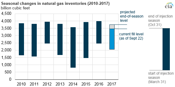 graph of seasonal changes in natural gas inventories, as explained in the article text