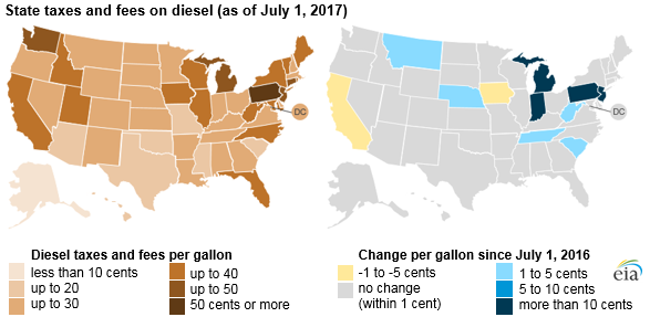 graph of state fees and taxes on diesel, as explained in the article text