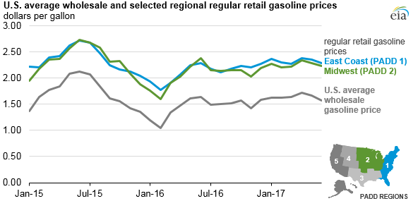 graph of U.S. average wholesale and selected regional regular retail gasoline prices, as explained in the article text