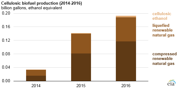 graph of cellulosic biofuel production, as explained in the article text