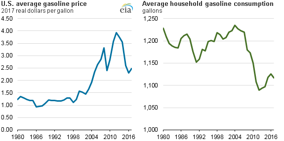 graph of U.S. average gasoline price and average household gasoline consumption, as explained in the article text
