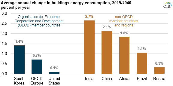 graph of average annual change in buildings energy consumption, as explained in the article text
