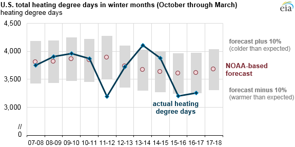 graph of U.S. total heating degree days in winter months, as explained in the article text