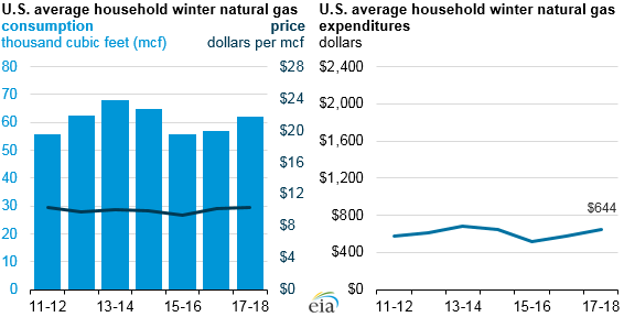 Graph of U.S. average household winter natural gas, as described in the article text