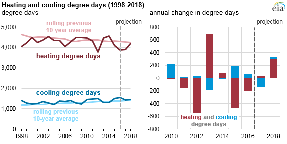 graph of heating and cooling degree days, as explained in the article text
