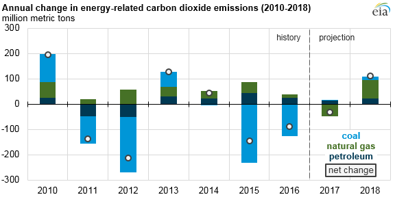 graph of annual change in energy-related co2 emissions, as explained in the article text