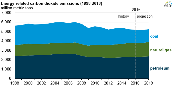graph of energy-related co2 emissions, as explained in the article text