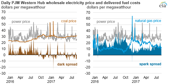 graph of daily PJM Western Hub wholesale electricity price and delivered fuel costs, as explained in the article text