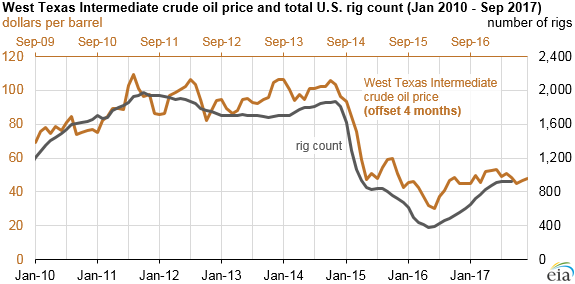 graph of WTI price and U.S. rig count, as explained in the article text