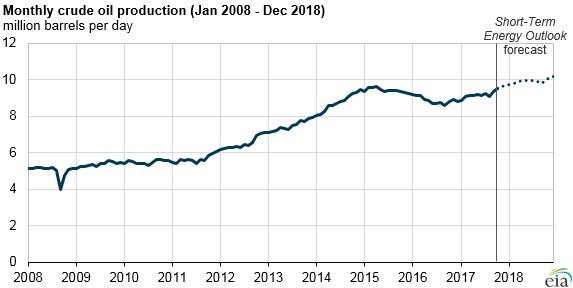 graph of monthly crude oil production, as explained in the article text