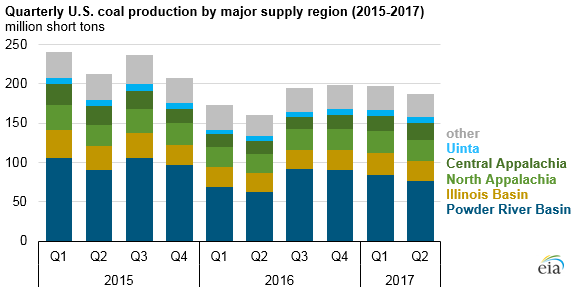 graph of quarterly U.S. coal production by major supply region, as explained in the article text