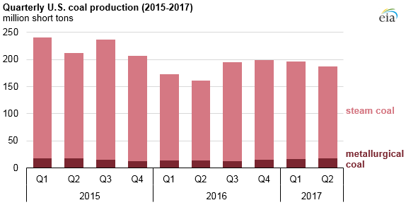 graph of quarterly U.S. coal production, as explained in the article text