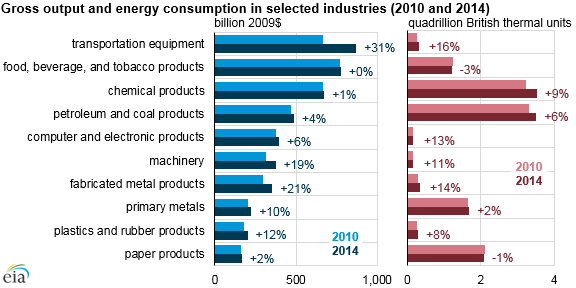 graph of gross output and energy consumption in selected manufacturing sectors, as explained in the article text