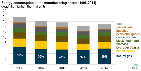 graph of energy consumption in the manufacturing sector, as explained in the article text