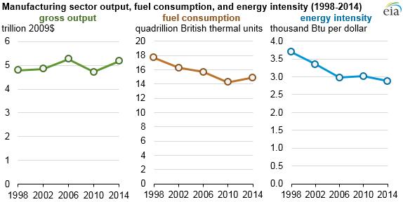 energy intensity of U.S. manufacturing