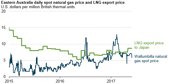 Spot Natural Gas Price Today