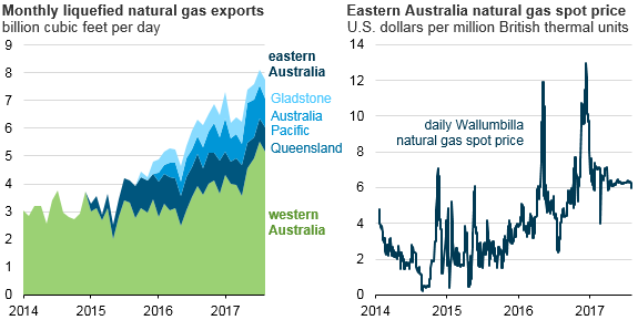 Australian domestic natural gas prices increase as LNG exports rise