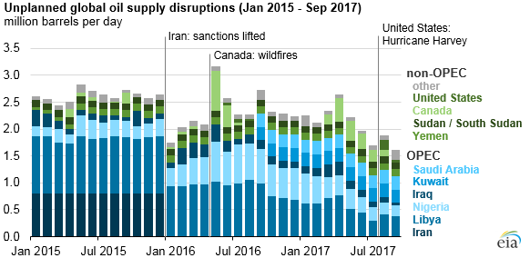 graph of unplanned global oil supply disruptions, as explained in the article text