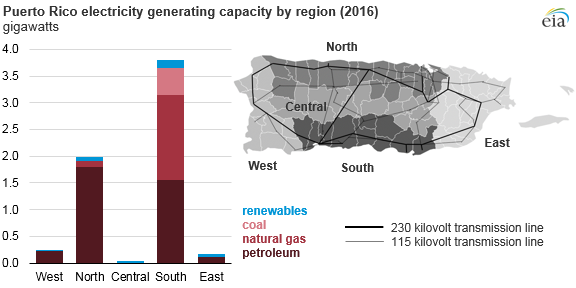 graph of Puero Rico electricity generating capacity by region, as explained in the article text