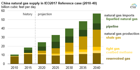 graph of China natural gas supply in IEO2017 reference case, as explained in the article text