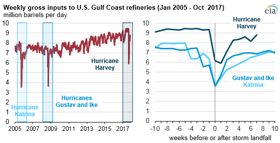 graph of weekly gross inputs to U.S. Gulf Coast refineries, as explained in the article text