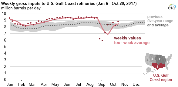 Gulf Coast refinery runs approaching levels seen prior Hurricane Harvey