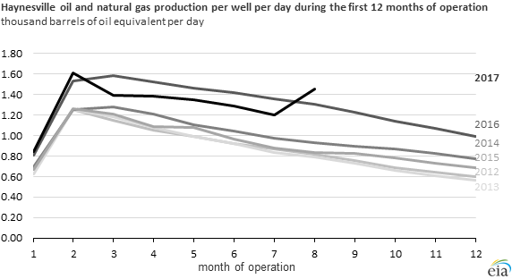 graph of Haynesville marketed natural gas production per well during first 12 months of operation, as explained in the article text