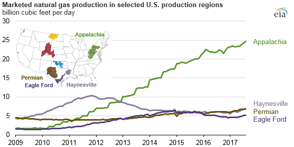 graph of marketed natural gas production in selected U.S. production regions, as explained in the article text