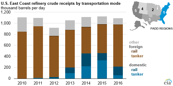 graph of U.S. east coast refinery crude receipts by transportation mode, as explained in the article text